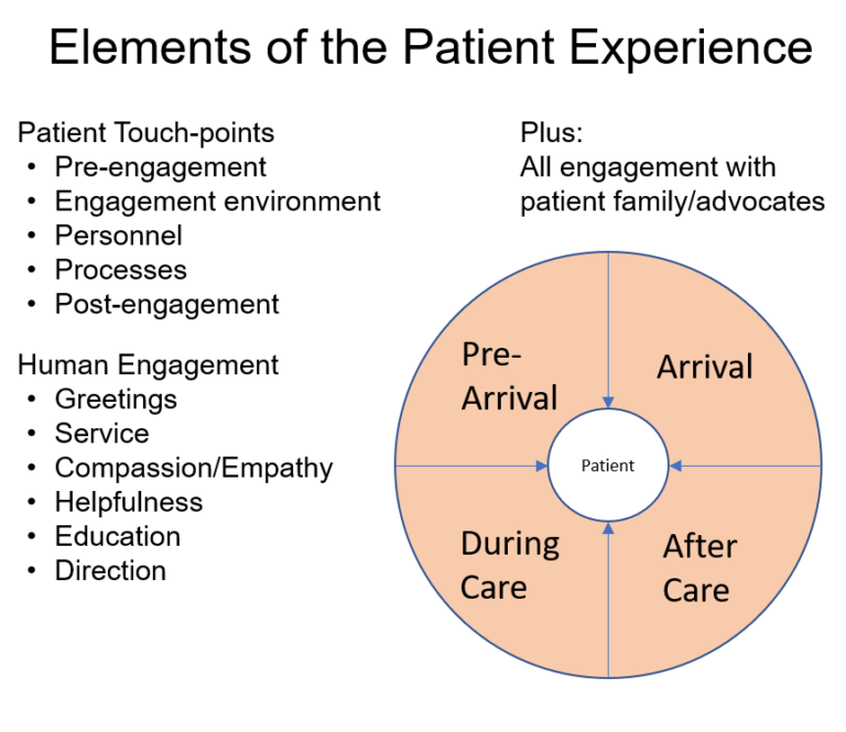 patient experience chart